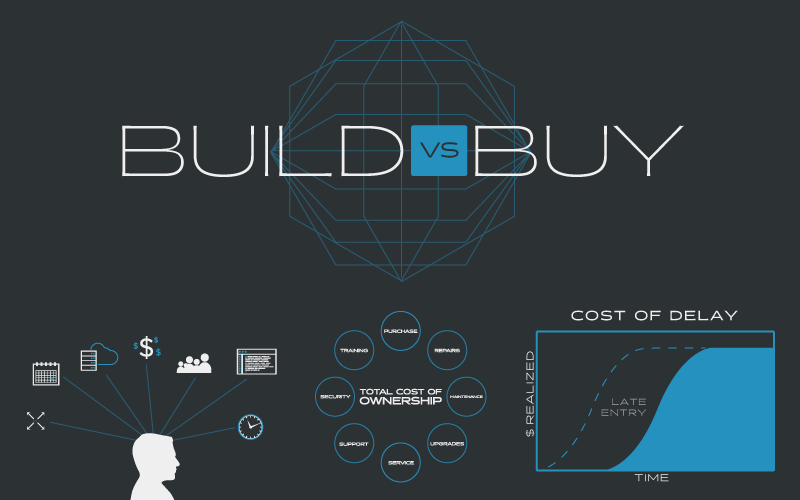 Build vs Buy graphic 2